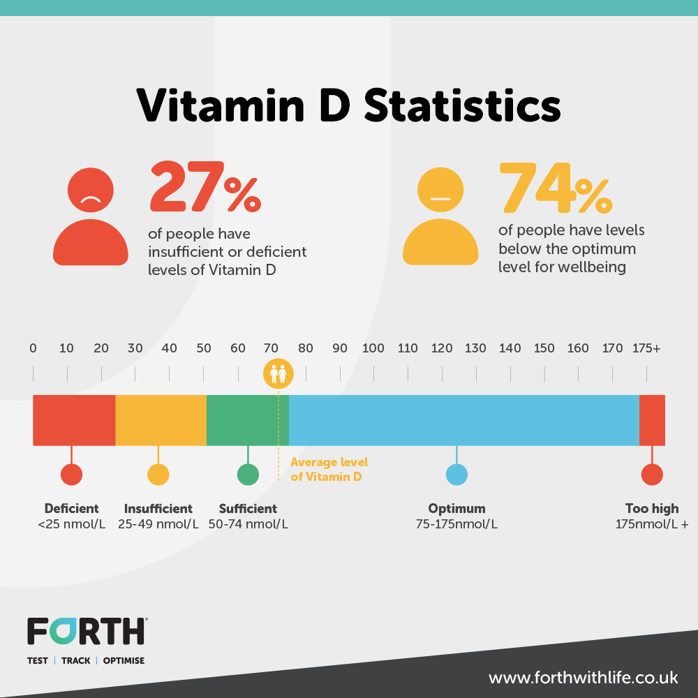 A chart showing how many people have low levels of Vitamin D