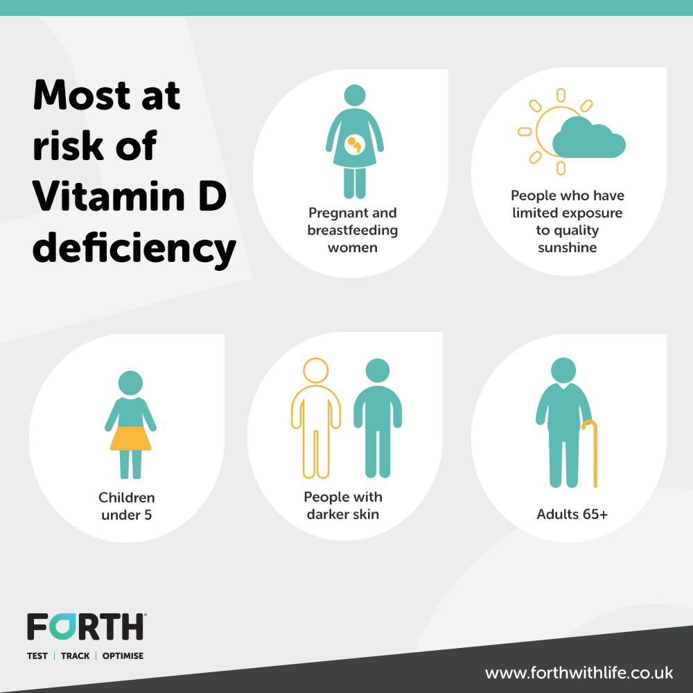A chart showing those at risk of vitamin D deficiency