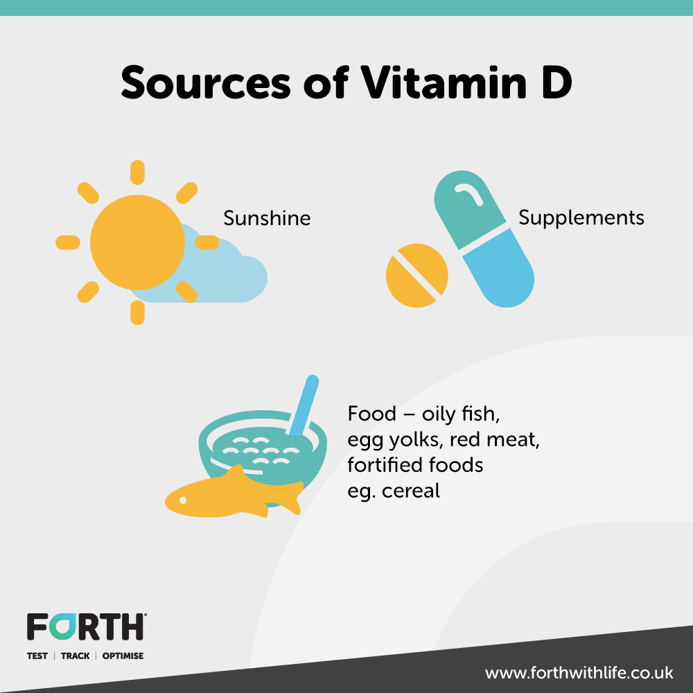 A chart showing the sources of vitamin D.
